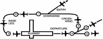 Diagram of the airport traffic pattern