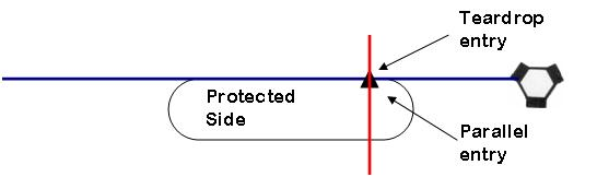 The protected side of the hold