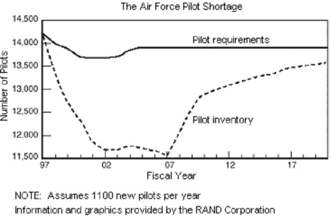 Graph showing the US Air Force pilot shortage